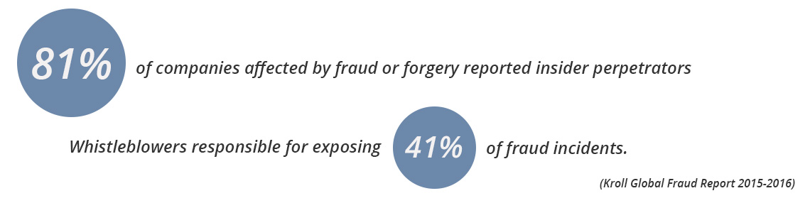Fraud and Forgery Investigation